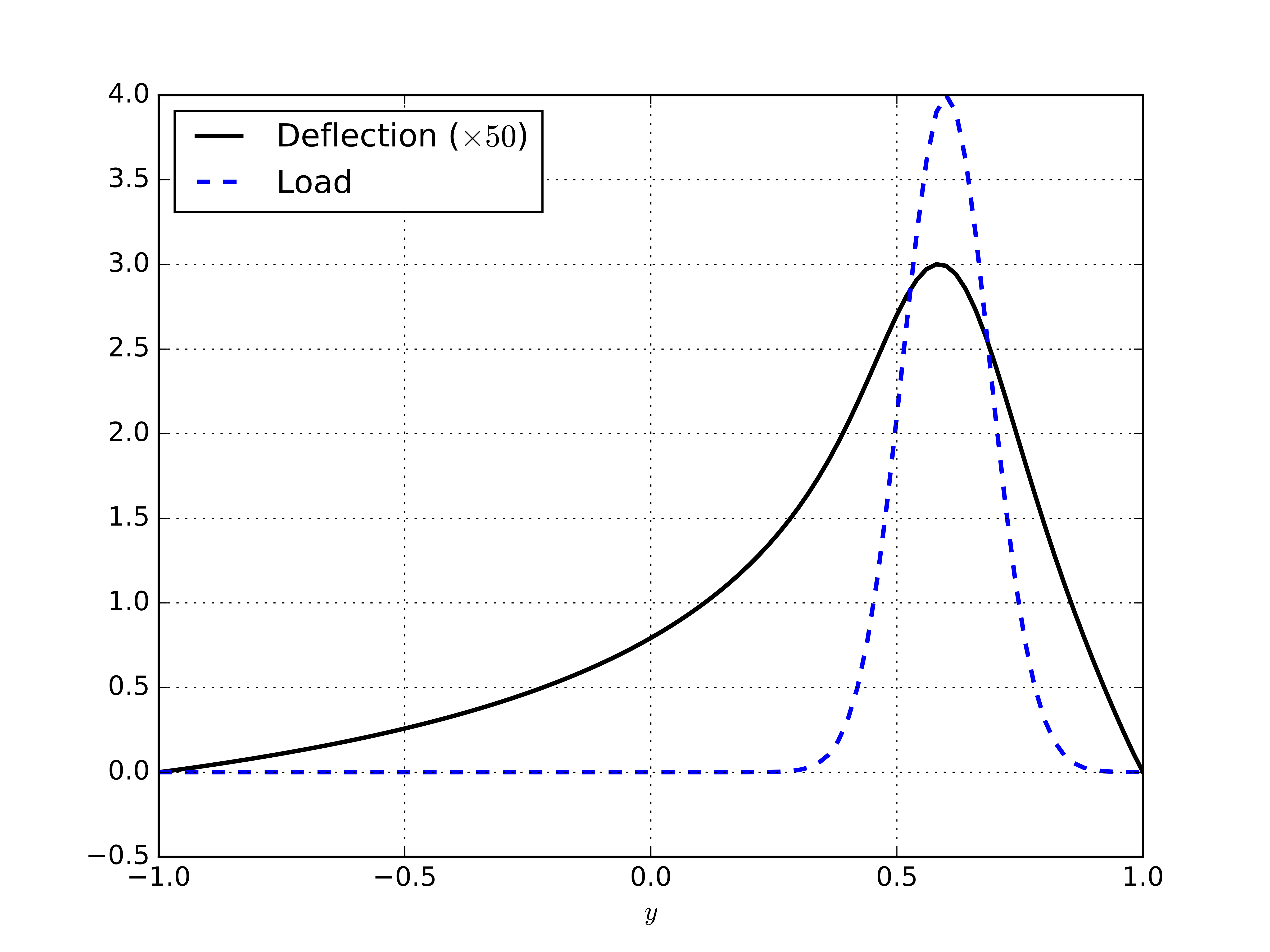 Solving PDEs in Python - <br> The FEniCS Tutorial Volume I
